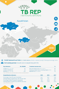 TB-REP: Country case on advancing people-centered TB care in Kazakhstan