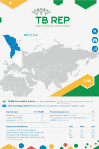 TB-REP: Country case on advancing people-centered TB care in Moldova